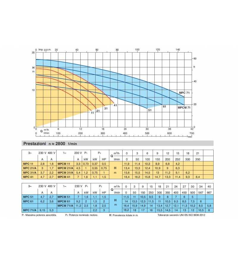 Portate prevalenze e dati tecnici Elettropompa autoadescante per piscina pompa filtro a sabbia filtrazione Calpeda MPCM MPC