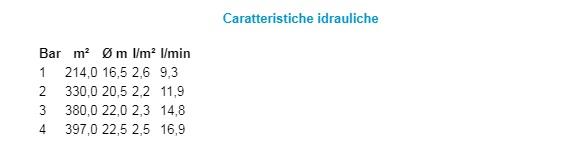 """Portate prevalenze Testina irrigatore a battente impact 3/4"""" irrigazione prato giardino campagna 8705 CLABER"""