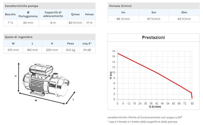 Portate prevalenze  dati tecnici Elettropompa per travaso Tellarini Pompa EEM 30