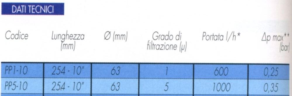 Cartuccia per sedimenti a filo avvolto 5 micron per filtro a bicchiere 10