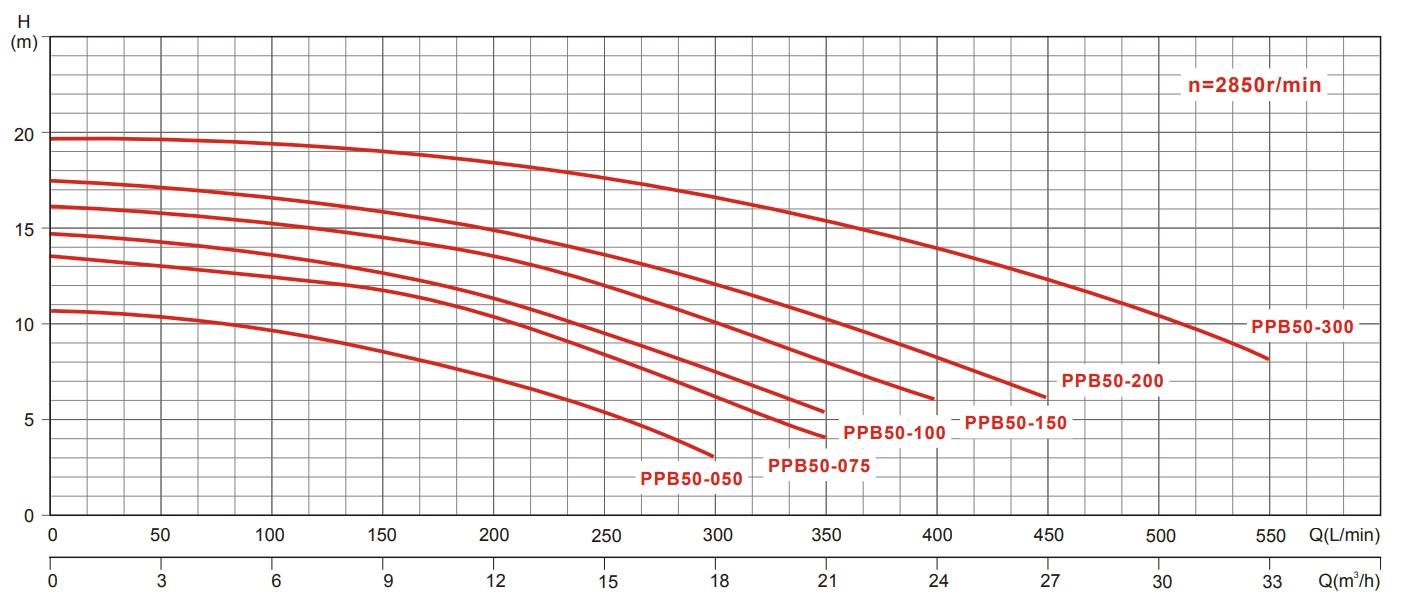 Curve di lavoro elettropompa autoadescante piscina Glong PPB50