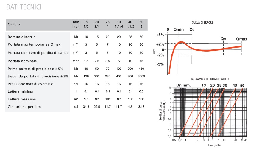 Dati tecnici Contatore lancia impulsi emec ctfi50