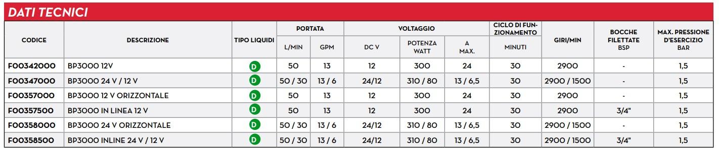 Portate prevalenze dati tecnici Pompa travaso gasolio 24v 50 l/min Autoadescante BP3000 F00347000