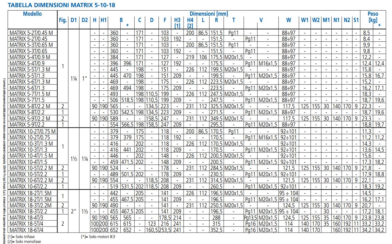 Dimensioni pompa autoclave monoblocco Ebara matrix