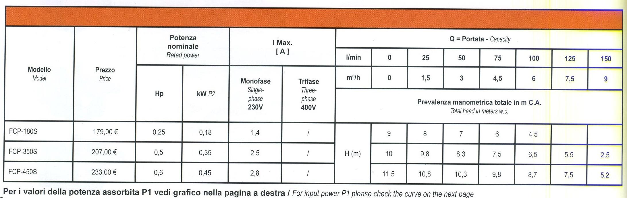 Portate e prevalenze pompa piscina Glong FCP-S-350