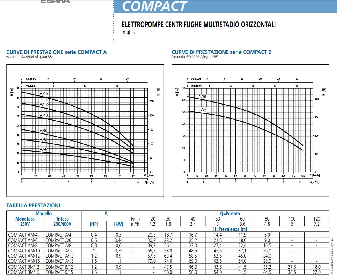 Portate prevalenze dati tecnici Pompa centrifuga multistadio 1.5 Hp Compact AM/15 EBARA elettropompa di superfice 1.1 Kw 220V