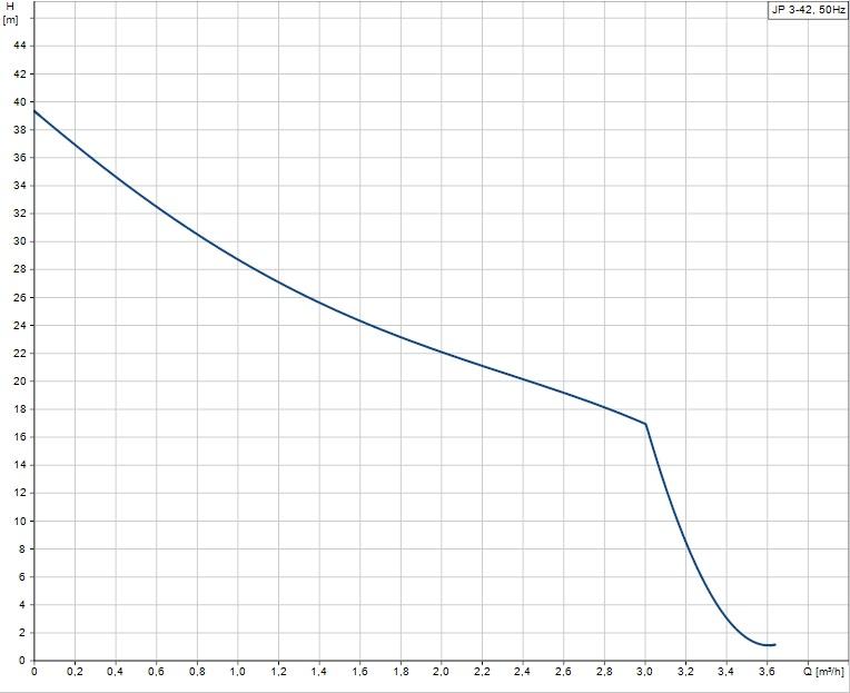 Portate prevalenze Pompa autoadescante 1 Hp elettropompa monostadio JP 3-42 S-BBVP Grundfos