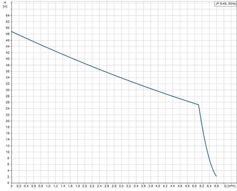 Portate prevalenze Pompa autoadescante 1 Hp elettropompa monostadio JP 5-48 S-BBVP Grundfos