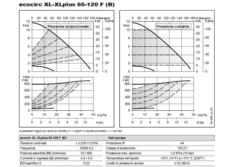 Portate prevalenze dati tecnici ECOCIRC XL 65-120 F alta efficienza DN65