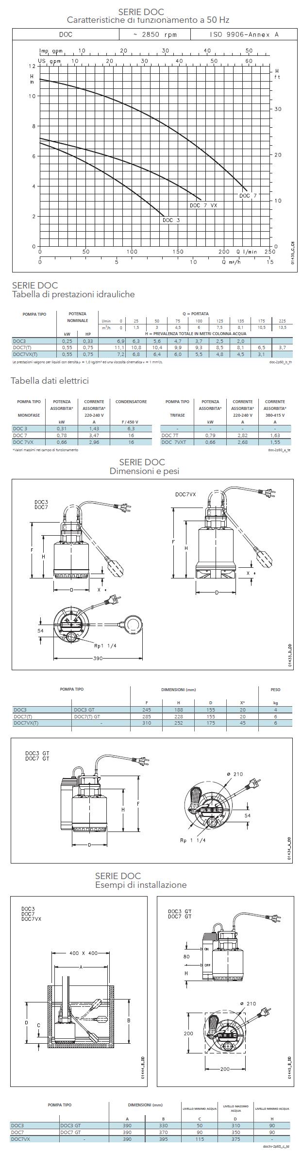 Portate Prevalenze Dimensioni scheda tecnica Pompa Doc 7 elettropompa Lowara