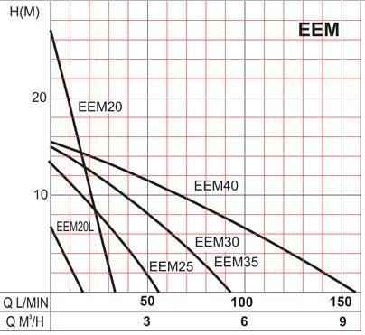 Portate prevalenze prestazioni pompa Tellarini EEM