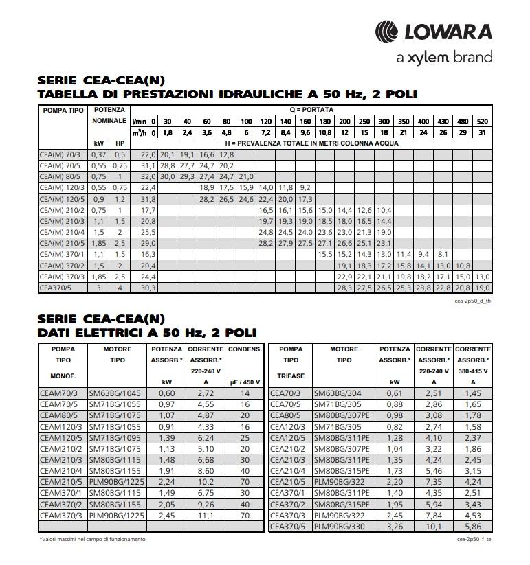 Pompa centrifuga monogirante Lowara CEA acciaio inox inossidabile circolazione acqua refrigerante ciller