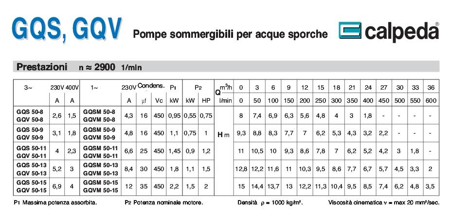 Scheda tecnica portate prevalenze Calpeda GQSM