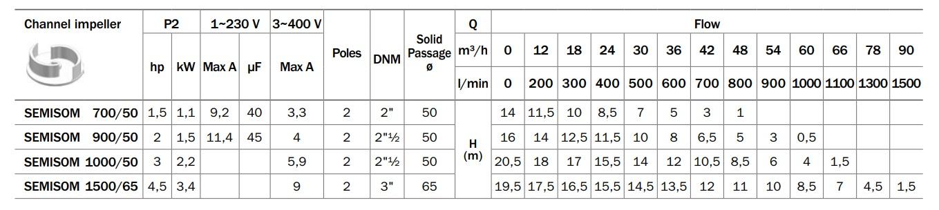 Portate prevalenze curve di lavoro elettropompa sommergibile ST/65 BBC Semisom