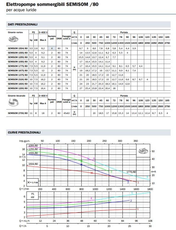 Portate prevalenze dati tecnici Elettropompa sommersa BBC Semisom ST 1255/80