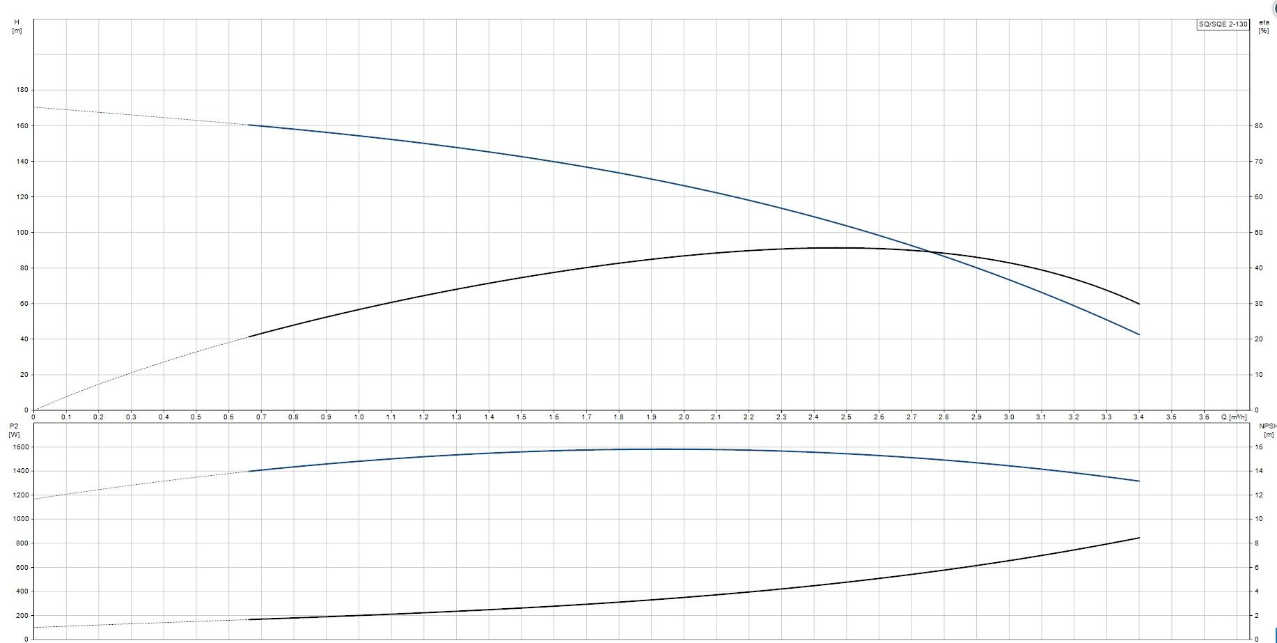 Portate prevalenze  dati tecnici Elettropompa sommersa Grundfos Pompa SQ 2-130 per pozzo artesiani
