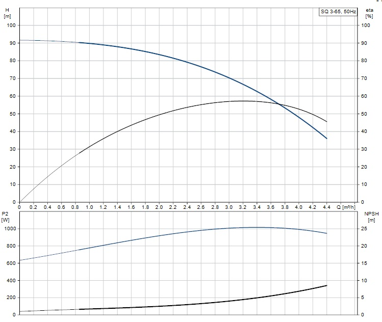 Portate e prevalenze pompa sommersa SQ 5-35 Grundfos irrifarma