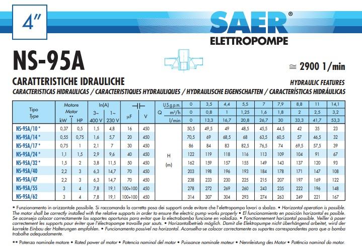 Prevalenze e portate Elettropompa Sommersa Saer A14