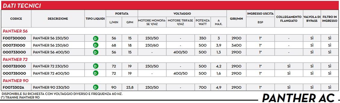 dati tecnici Pompa per travaso gasolio 12v elettropompa Elettrica Automatica Autoadescante 56 l/min DC 220v 3.3 Bar