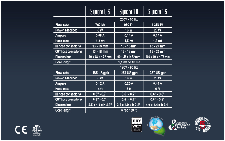 Scheda tecnica Pompa Sicce Syncra Silent 1.5