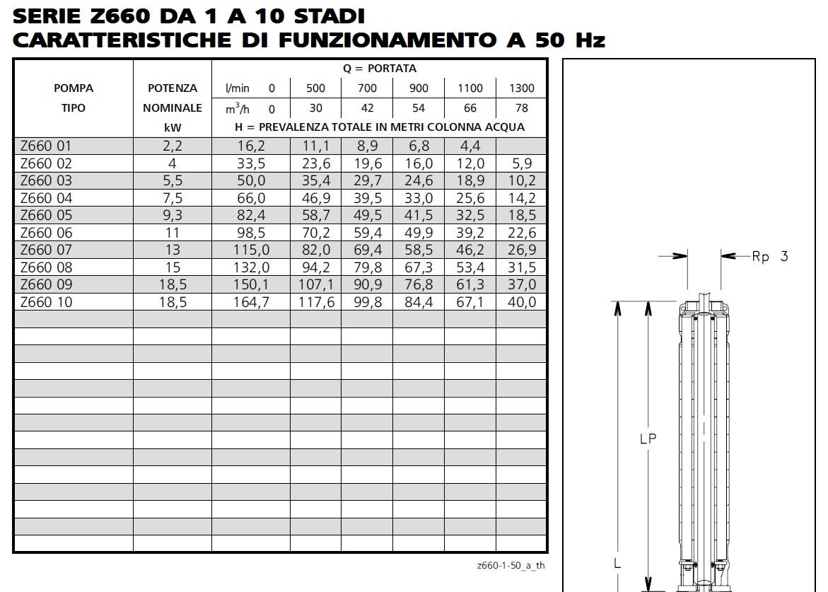 Portate prevalenze dati tecnici idraulica z660-01 pompa sommersa Lowara per pozzo artesiani
