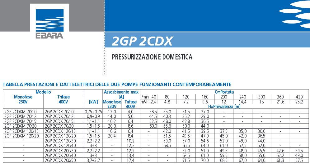 Portate prevalenze dati tecnici Elettropompa Gruppo Gemellare Ebara 2GP 2CDX Pompa pressurizzazione