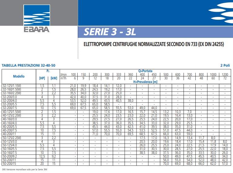 Portate e prevalenze 3M/I 32-160/2.2 Ebara pompa monoblocco