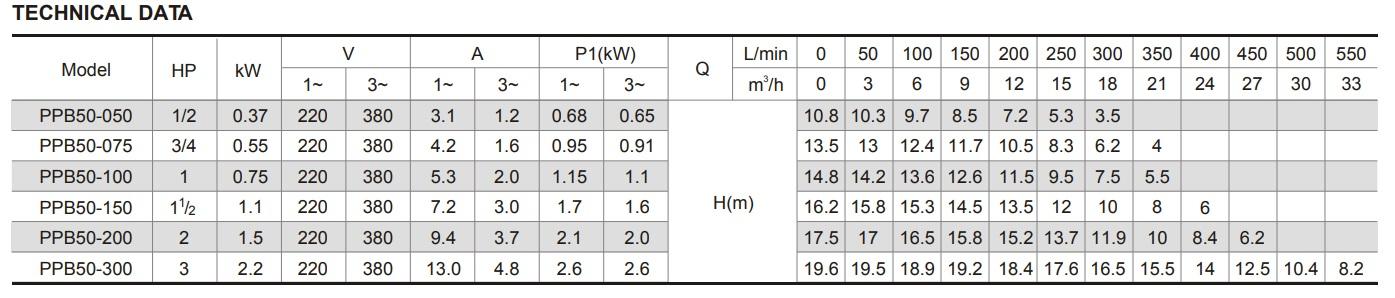 Portate e prevalenze pompa piscina Glong PPB50-050