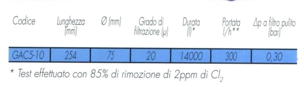 Scheda tecnica Filtro carbone attivo acqua cartuccia granulare anti odore per cloro e pesticidi